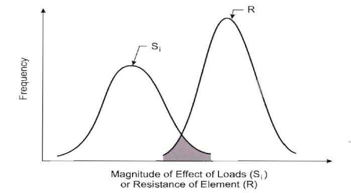 – Strength Design Distribution of Load and Resistance: R= Nominal Resistance of a structural element S