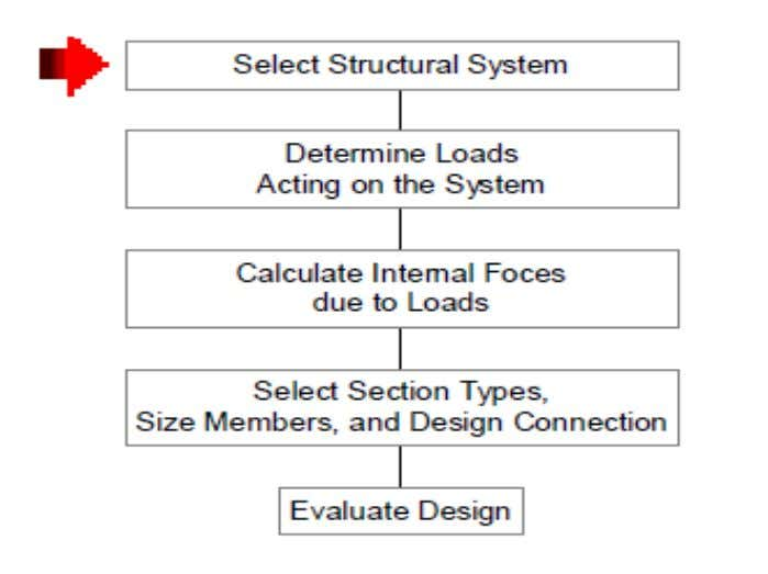Introduction to Limit States Design Structural Design Process 6