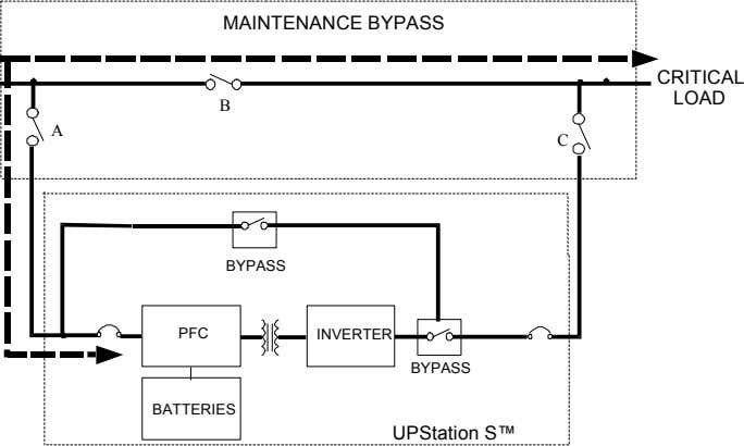 MAINTENANCE BYPASS CRITICAL LOAD B A C BYPASS PFC INVERTER BYPASS BATTERIES UPStation S™