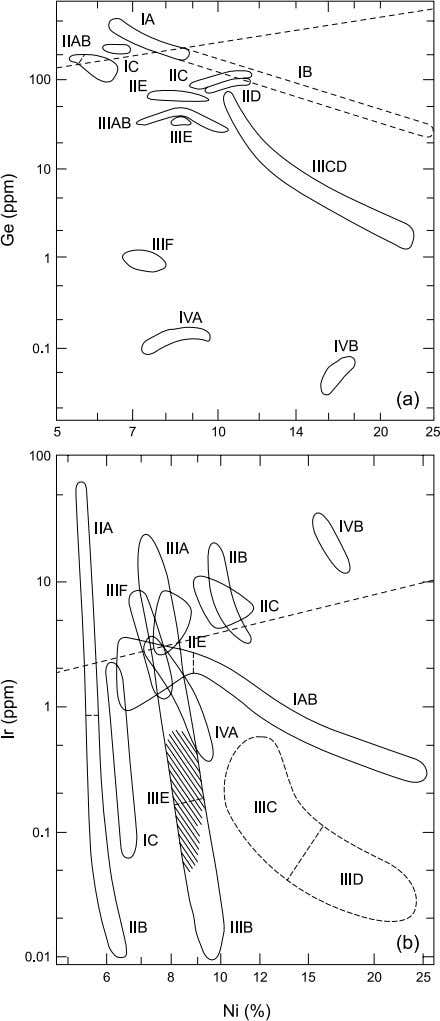 Systematics and Evaluation of Meteorite Classification 29 Fig. 4. Plots of (a) Ni vs. Ge and