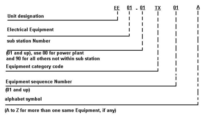 system, shall be numbered in the following manner: Numbering for Other Electrical Equipment Panel boards and