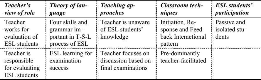 Teacher's view of role Theory of lan- guage Teaching ap- Classroom tech- ESL students' proaches niques