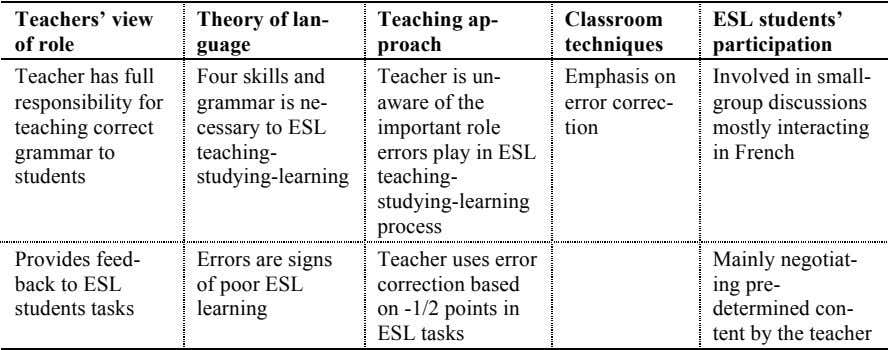 Teachers' view Theory of lan- guage Teaching ap- Classroom ESL students' of role proach techniques participation