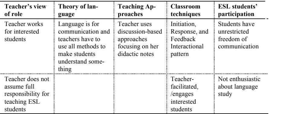 Teacher's view Theory of lan- guage Teaching Ap- Classroom ESL students' ESL s of role proaches