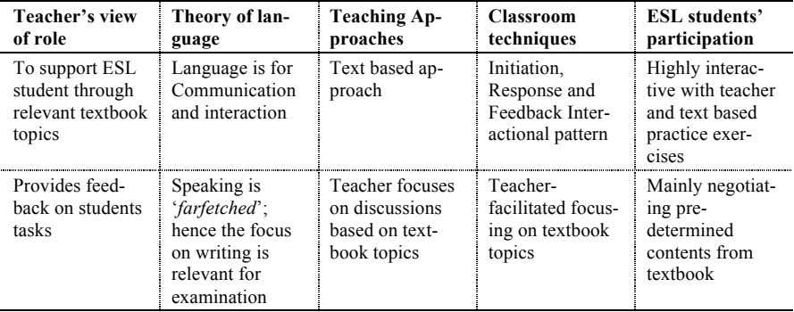 Teacher's view Theory of lan- guage Teaching Ap- Classroom ESL students' of role proaches techniques participation