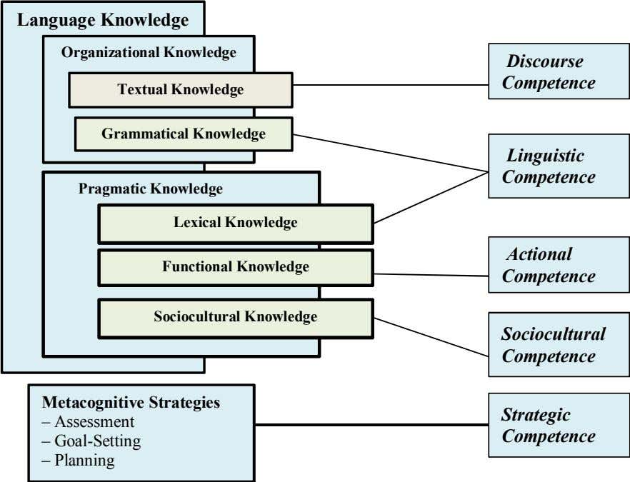 Language Knowledge Organizational Knowledge Textual Knowledge Discourse Competence Grammatical Knowledge Pragmatic Knowledge Lexical Knowledge Functional Knowledge