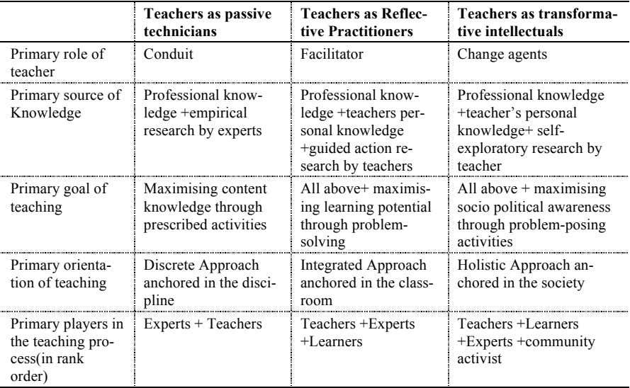 Teachers as passive technicians Teachers as Reflec- tive Practitioners Teachers as transforma- tive intellectuals Primary role