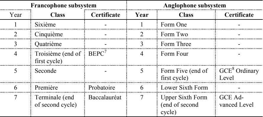 Francophone subsystem Year Class Certificate Year Anglophone subsystem Class Certificate 1 Sixième - 1 Form One