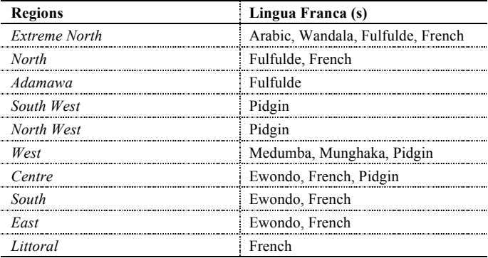 Regions Lingua Franca (s) Extreme North Arabic, Wandala, Fulfulde, French North Adamawa South West North West