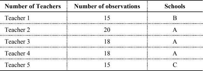Number of Teachers Number of observations Schools Teacher 1 15 B Teacher 2 20 A Teacher