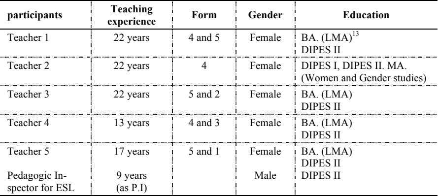 Teaching participants Form Gender Education experience Teacher 1 22 years 4 and 5 Female BA. (LMA)