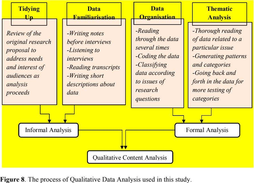 Tidying Data Data Thematic Up Familiarisation Organisation Analysis Review of the original research proposal to address