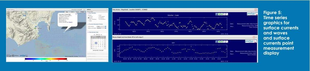 Figure 5: Time series graphics for surface currents and waves and surface currents point measurement