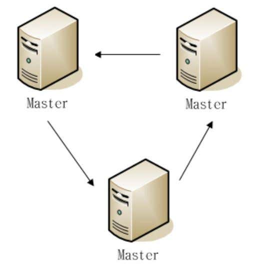 - MySQL Replicaci´on Topolog´ıas de replicaci´on Anillo Enxe˜nar´ıa Inform´atica Miguel R. Luaces