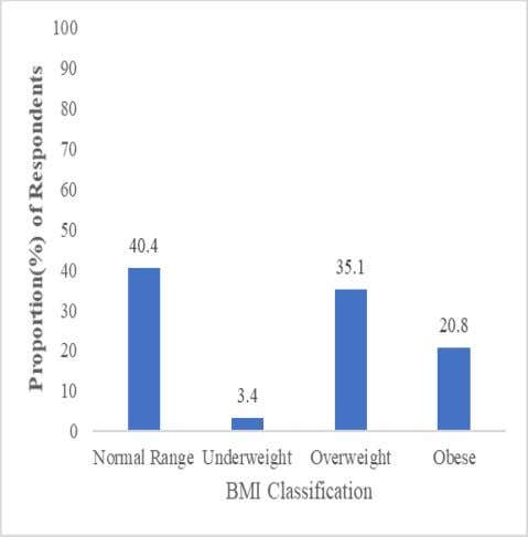 2: Classification of Hypertension in the Study Population Fig 1: BMI Classification in the Study Population