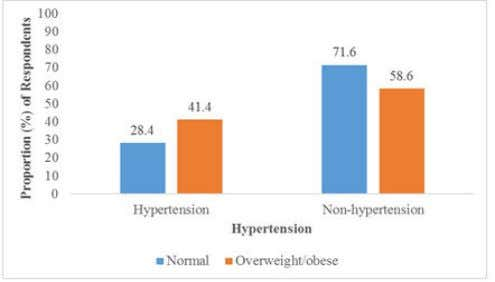Science and Research Technology ISSN No:-2456 – 2165 Figure 2: Association between Hypertension and BMI Table