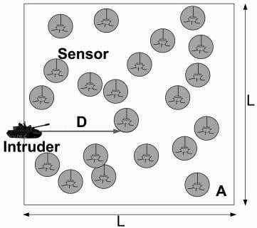HOMOGENEOUS AND HETEROGENEOUS WIRELESS SENSOR NETWORKS 699 Fig. 1. Intrusion detection in a WSN. intrusion detection