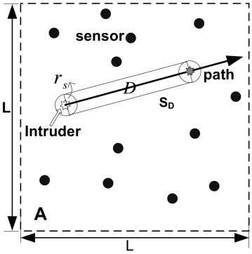 that the intruder starts from the boundary of the network s Fig. 4. Intrusion strategy 2.