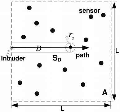 for single-sensing detection and k -sensing detection. Fig. 5. The intruder starts from the boundary of
