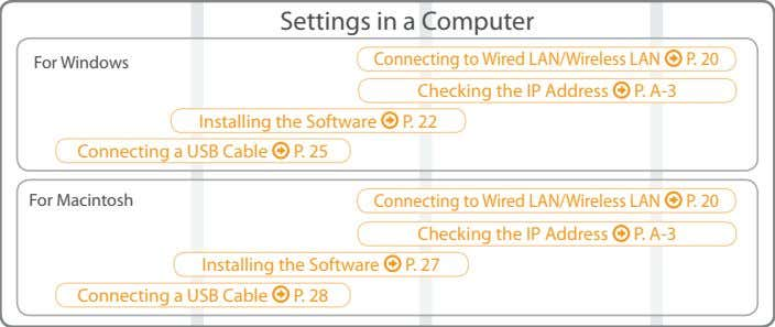 Settings in a Computer For Windows Connecting to Wired LAN/Wireless LAN P. 20 P. A-3