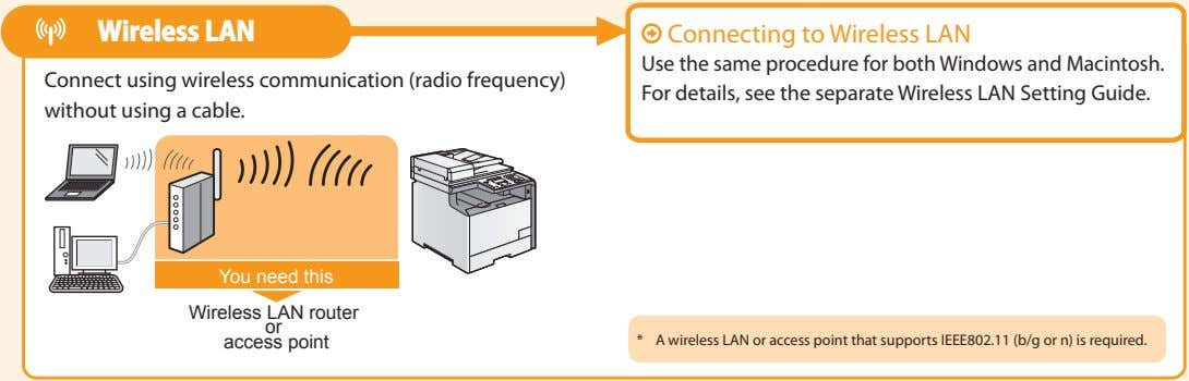 Wireless LAN Connect using wireless communication (radio frequency) without using a cable. Use the same