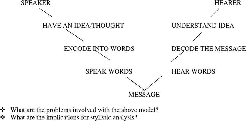 SPEAKER HEARER HAVE AN IDEA/THOUGHT UNDERSTAND IDEA ENCODE INTO WORDS DECODE THE MESSAGE SPEAK WORDS
