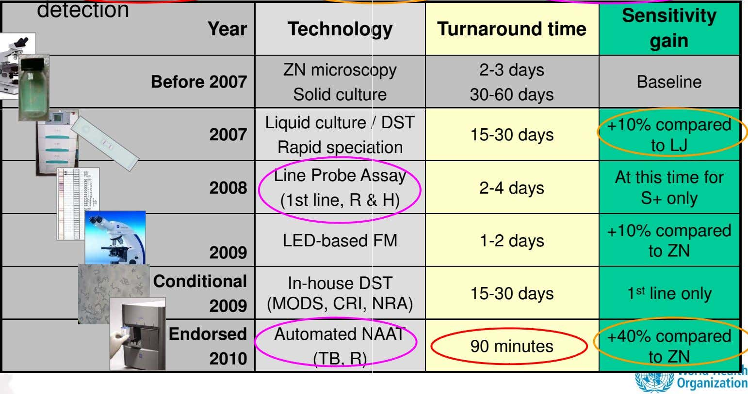 detection Sensitivity Year Technolo gy Turnaround time gain Before 2007 ZN microsc opy Solid cultu