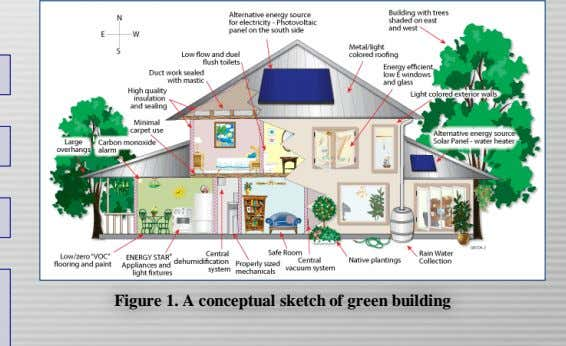 Figure 1. A conceptual sketch of green building