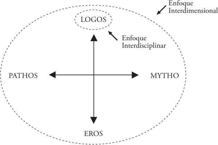 Enfoque Interdimensional LOgOS Enfoque Interdisciplinar PATHOS MYTHO EROS