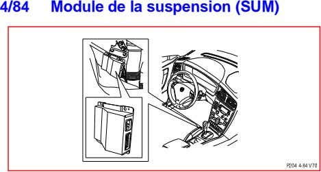 4/84 Module de la suspension (SUM)
