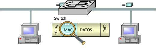 CRC Prea Switch MAC DATOS
