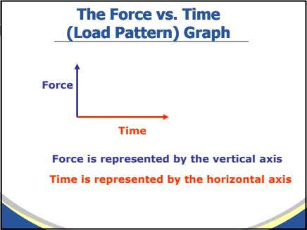 TheThe ForceForce vs.vs. TimeTime (Load(Load Pattern)Pattern) GraphGraph Force Time Force is represented by the