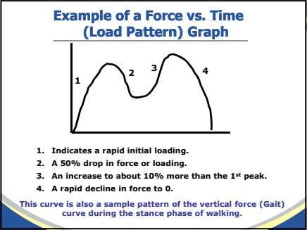 ExampleExample ofof aa ForceForce vs.vs. TimeTime (Load(Load Pattern)Pattern) GraphGraph 3 4 2 1 1. Indicates
