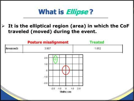 WhatWhat isis EllipseEllipse ?? It is the elliptical region (area) in which the CoF traveled