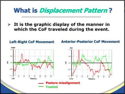 WhatWhat isis DisplacementDisplacement PatternPattern ?? It is the graphic display of the manner in which