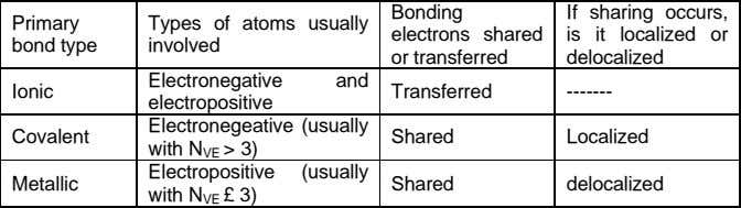 Bonding Primary bond type Types of atoms usually involved electrons shared or transferred If sharing