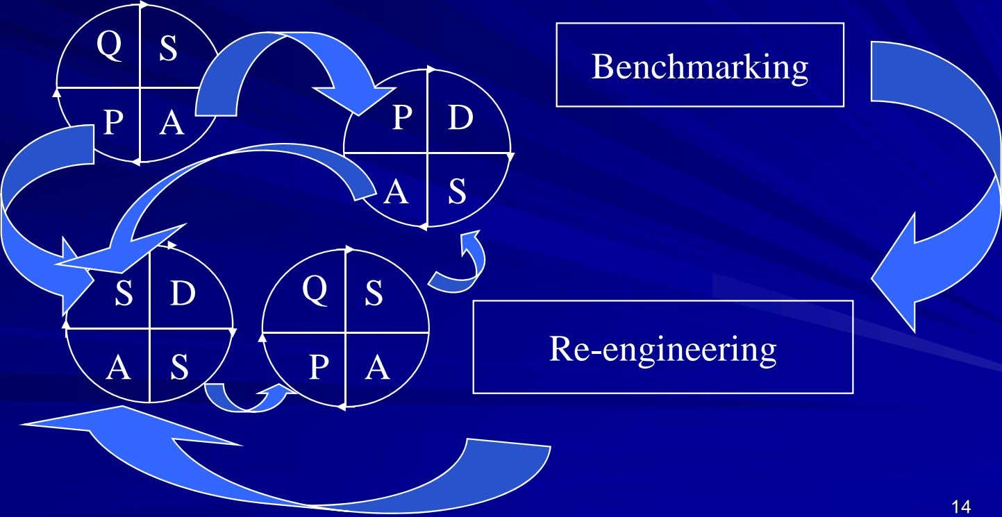 Q S Benchmarking P A P D A S S D Q S Re-engineering A