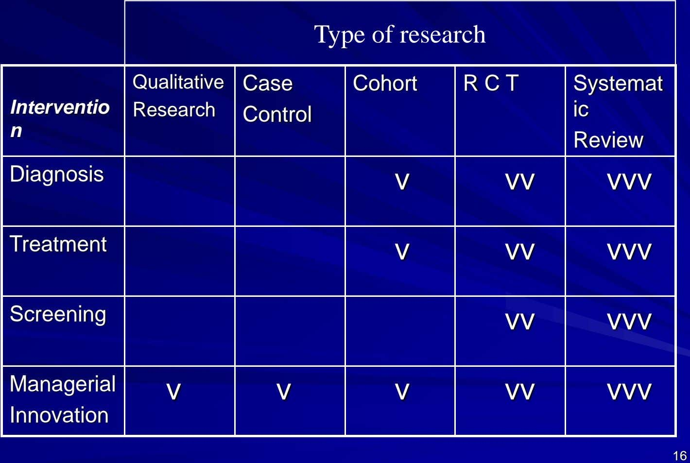 Type of research Qualitative Case Cohort R C T Systemat Interventio Research ic Control n