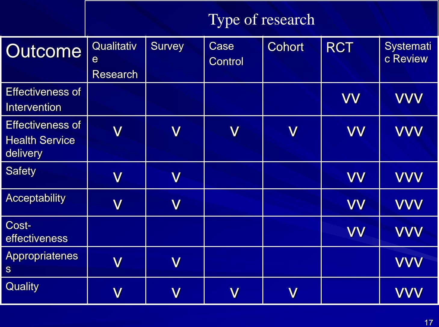 Type of research Qualitativ Survey Case Cohort RCT Systemati Outcome e c Review Control Research