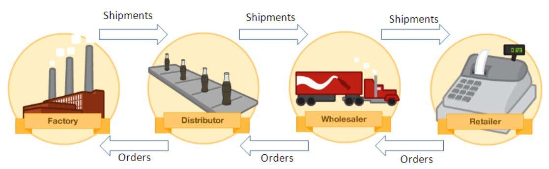 roles in a root beer supply chain  Product orders move from right to left, product