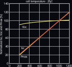 cell temperature : 25 ¡ C 140 120 100 Voc 80 60 40 Isc 20