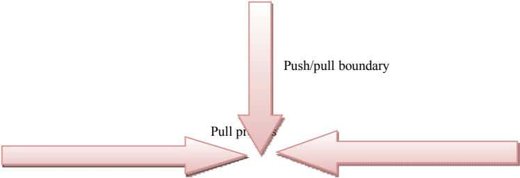 Push/pull boundary Pull process
