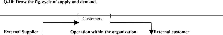 Q-10: Draw the fig. cycle of supply and demand. Customers External Supplier Operation within the organization
