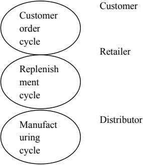 Customer Customer order cycle Retailer Replenish ment cycle Distributor Manufact uring cycle