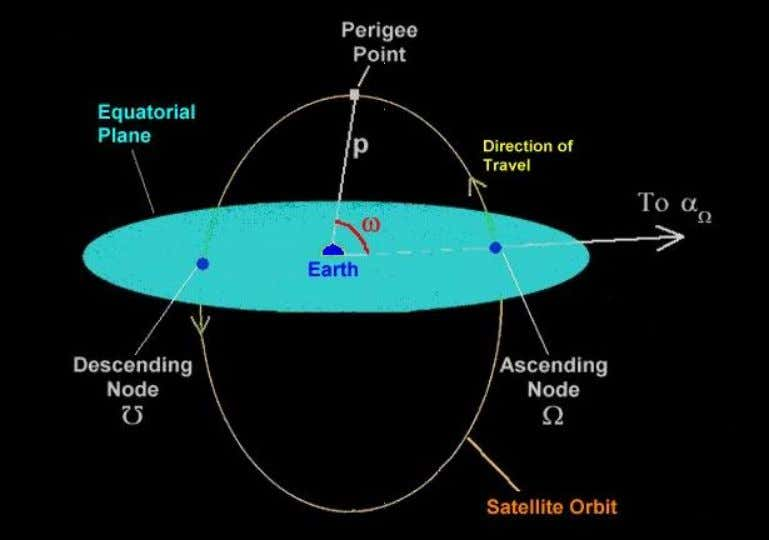 ARGUMENT OF PERIGEE