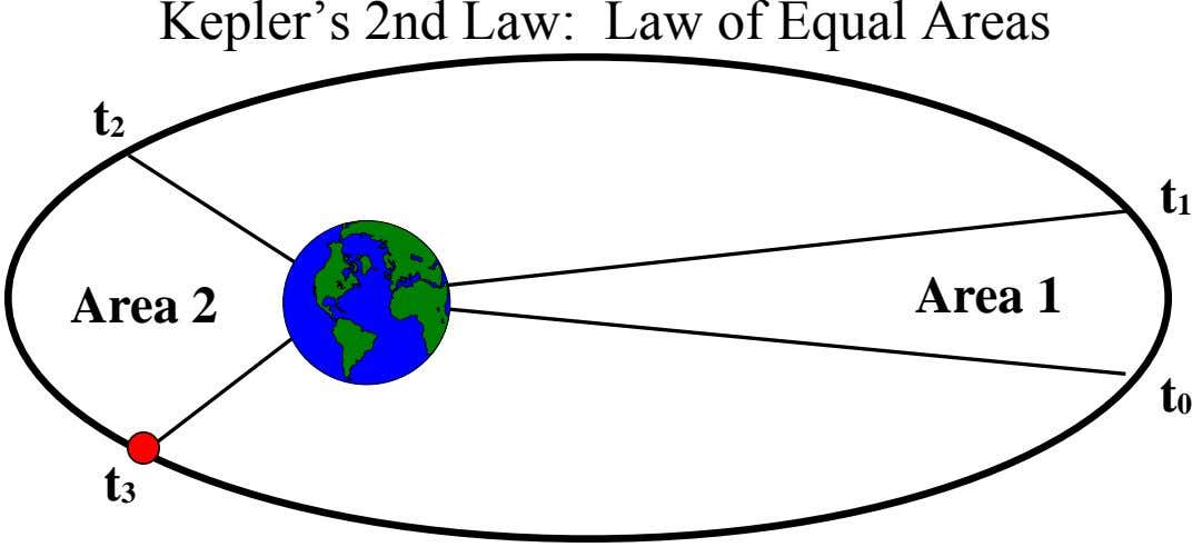 Kepler's 2nd Law: Law of Equal Areas t2 t1 Area 1 Area 2 t0 t3