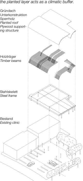 the planted layer acts as a climatic buffer. Gründach Unterkonstruktion Sperrholz Planted roof Plywood support-
