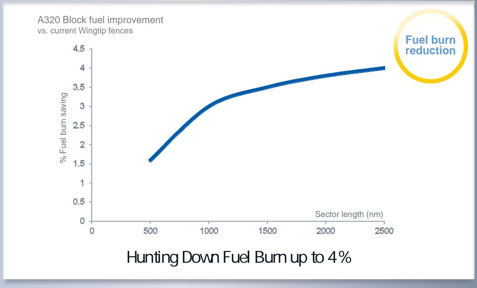 A320 Block fuel improvement vs. current Wingtip fences Fuel burn reduction Sector length (nm) Hunting