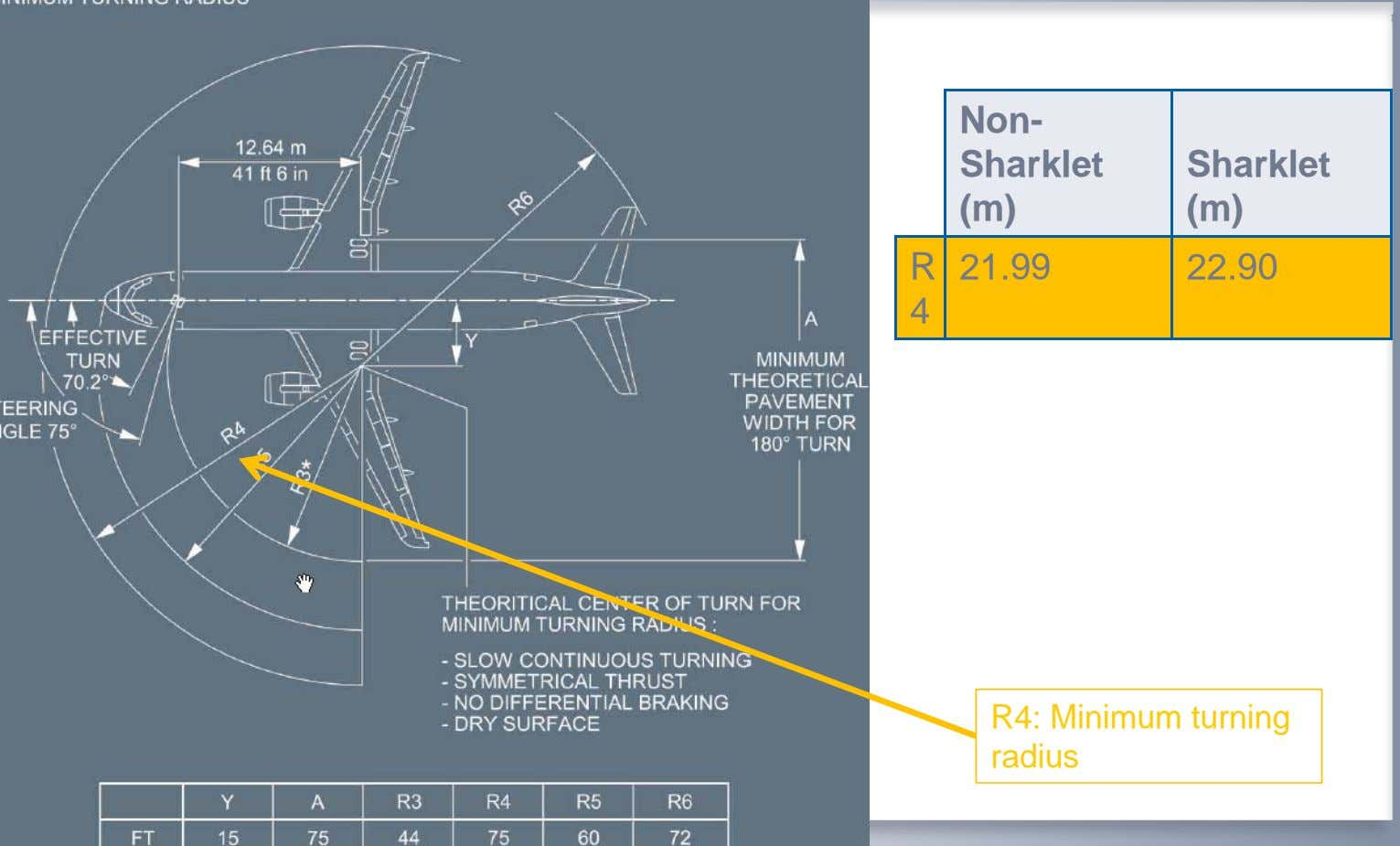 Non- Sharklet Sharklet (m) (m) R 21.99 22.90 4 R4: Minimum turning radius