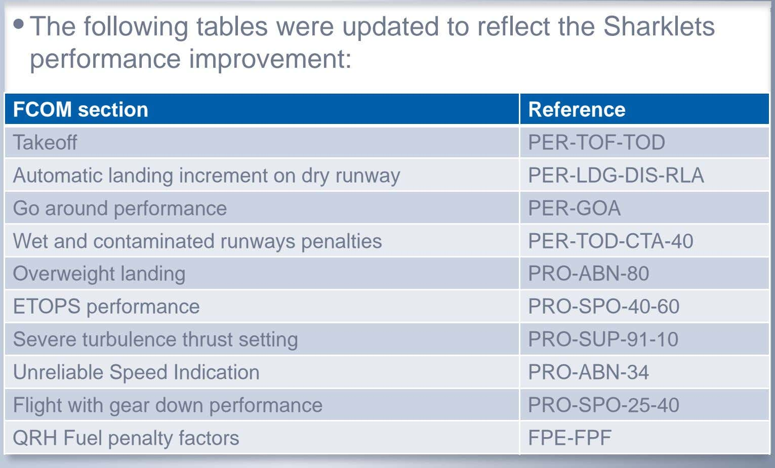 • The following tables were updated to reflect the Sharklets performance improvement: FCOM section Reference